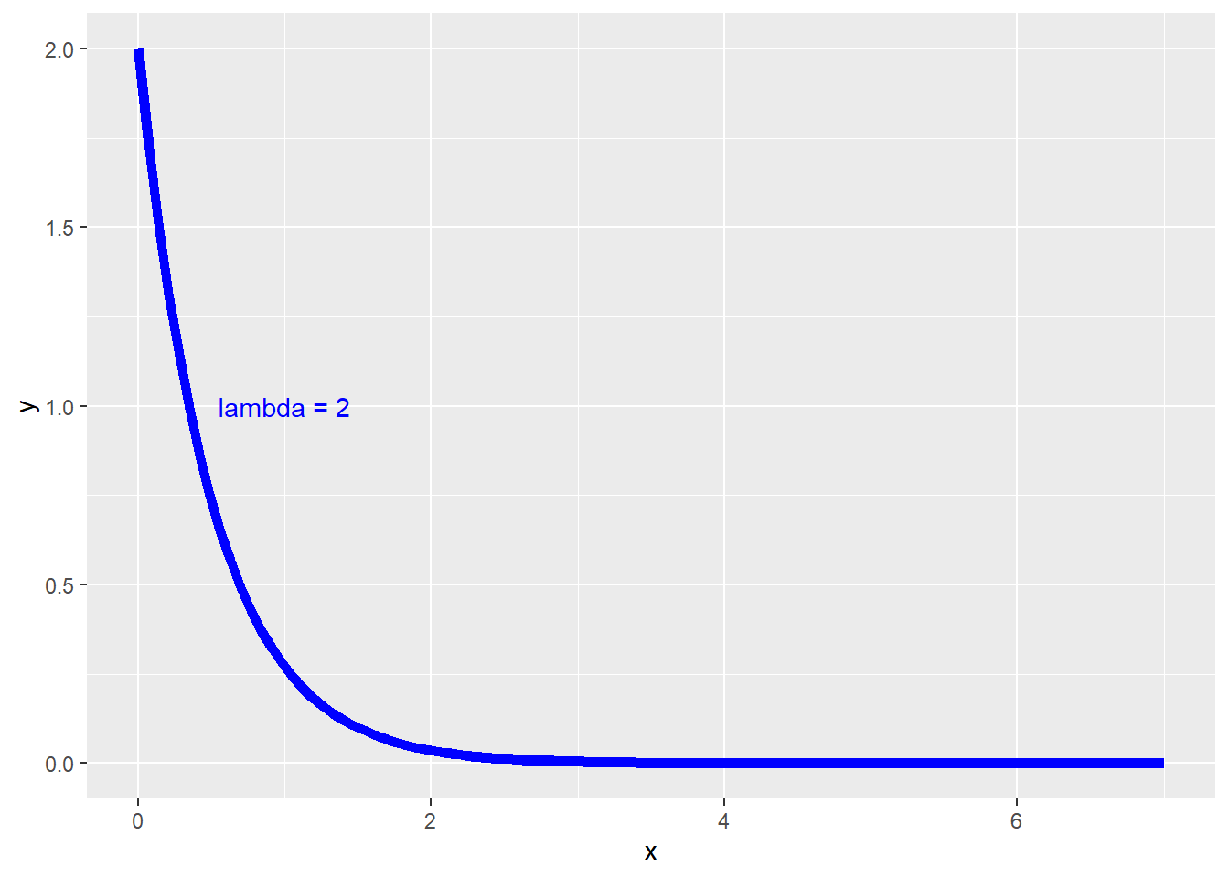 https://www.inf.ufsc.br/~andre.zibetti/probabilidade/figures/exponencial-Rstudio-3-1.png